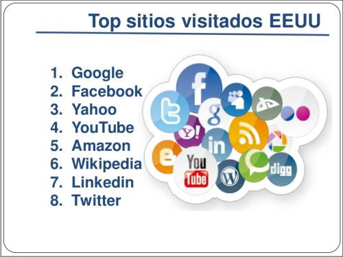 Top de sitios más visitados en EU